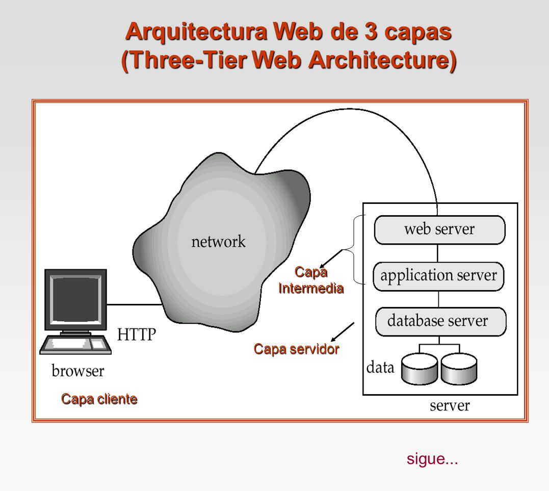Arquitectura Web de 3 capas (Three-Tier Web Architecture)