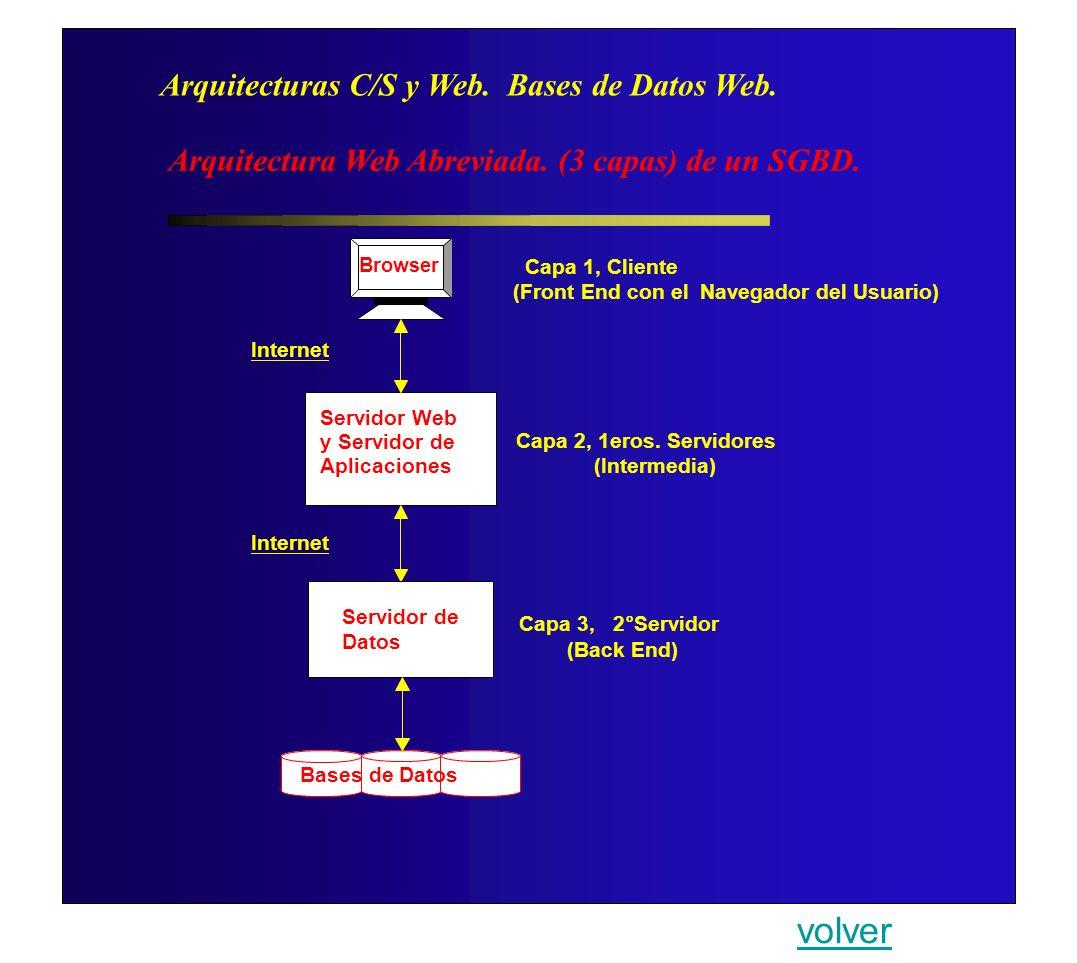 volver Arquitecturas C/S y Web. Bases de Datos Web.