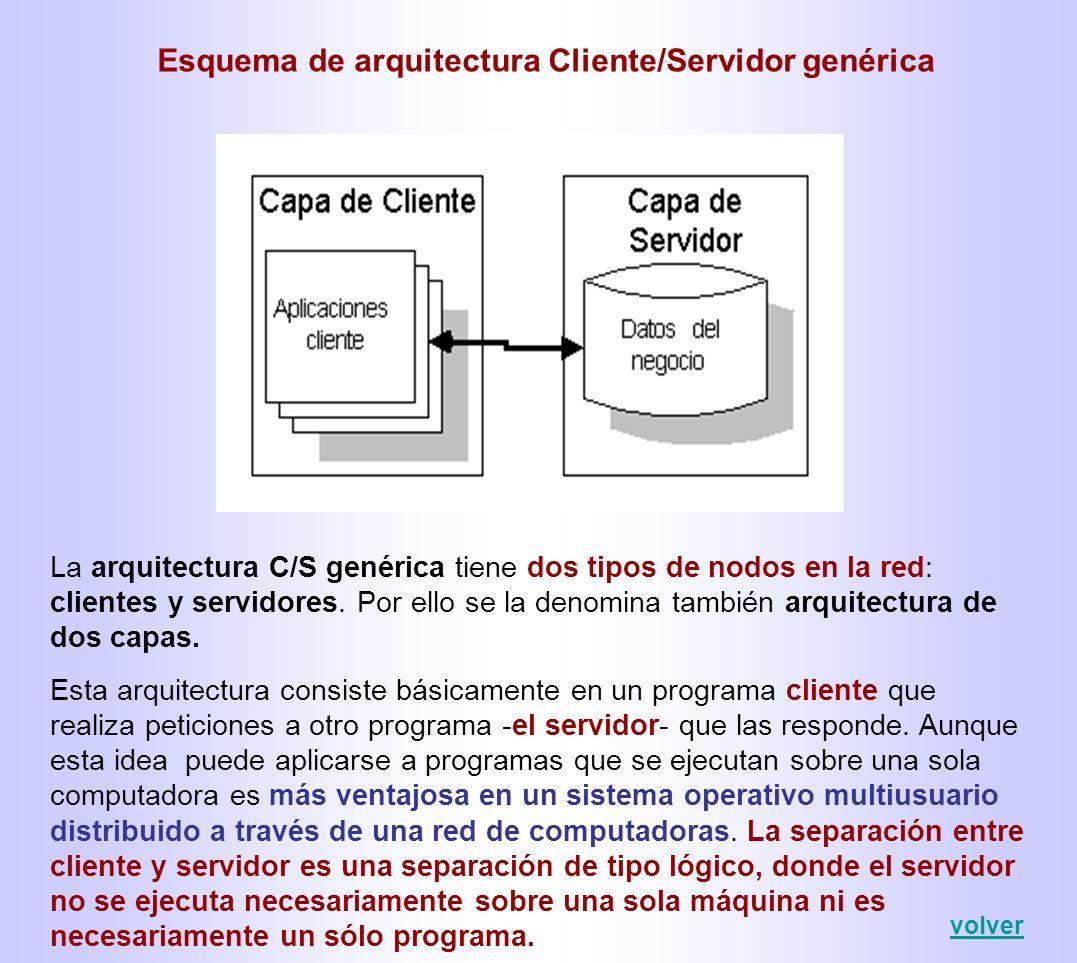 Esquema de arquitectura Cliente/Servidor genérica