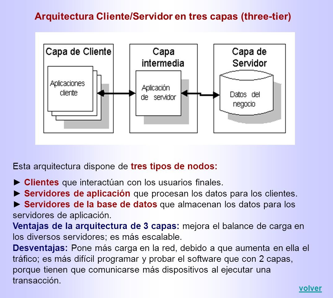 Arquitectura Cliente/Servidor en tres capas (three-tier)