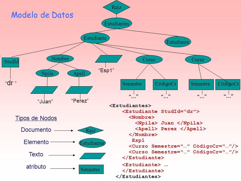 Modelo de Datos Tipos de Nodos Documento Elemento Texto atributo Raiz