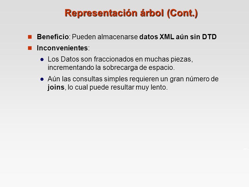 Representación árbol (Cont.)