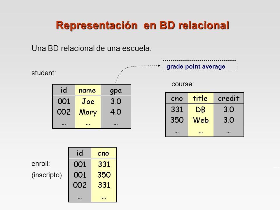 Representación en BD relacional