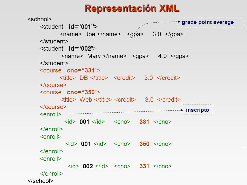 Representación XML <school> grade point average