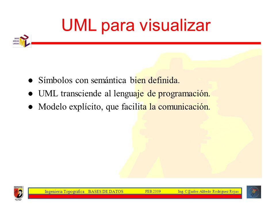 UML para visualizar Símbolos con semántica bien definida.