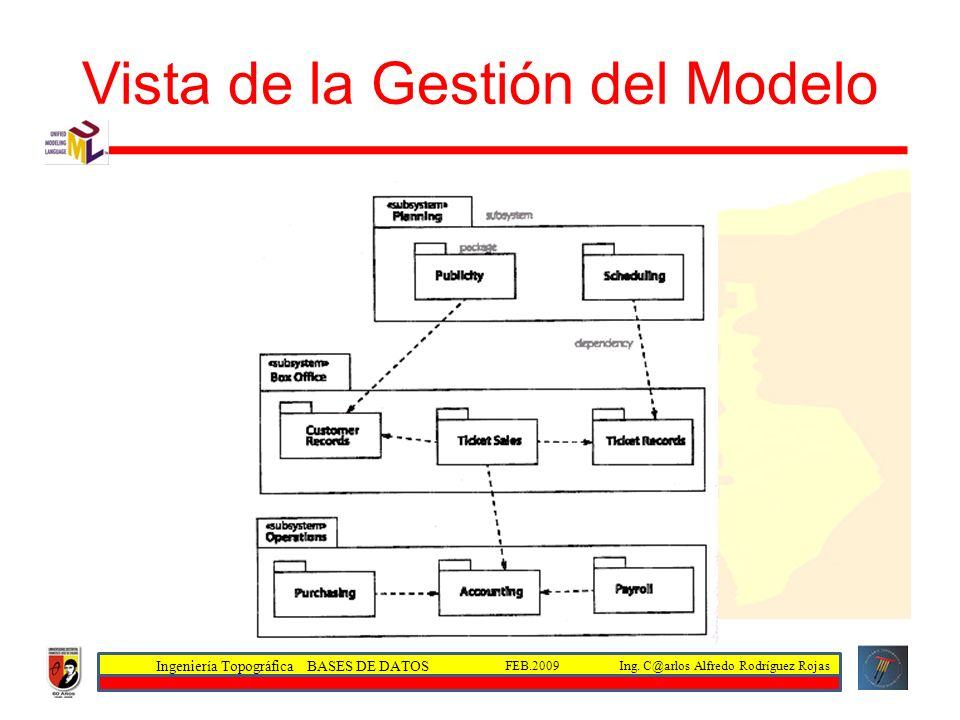 Vista de la Gestión del Modelo