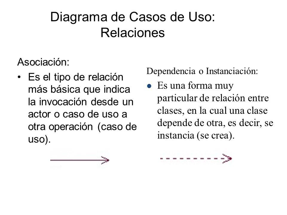 Diagrama de Casos de Uso: Relaciones