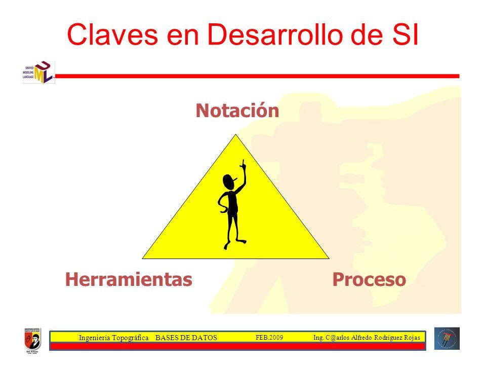 Claves en Desarrollo de SI