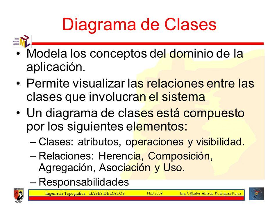 Diagrama de Clases Modela los conceptos del dominio de la aplicación.