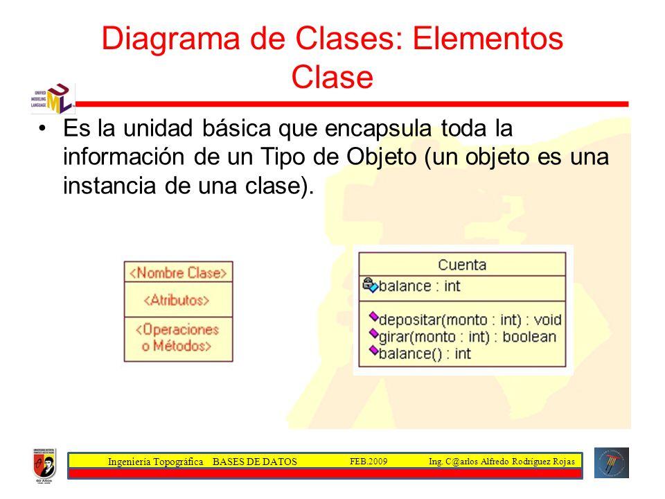 Diagrama de Clases: Elementos Clase