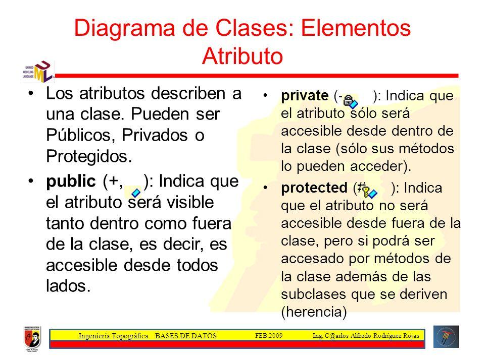 Diagrama de Clases: Elementos Atributo