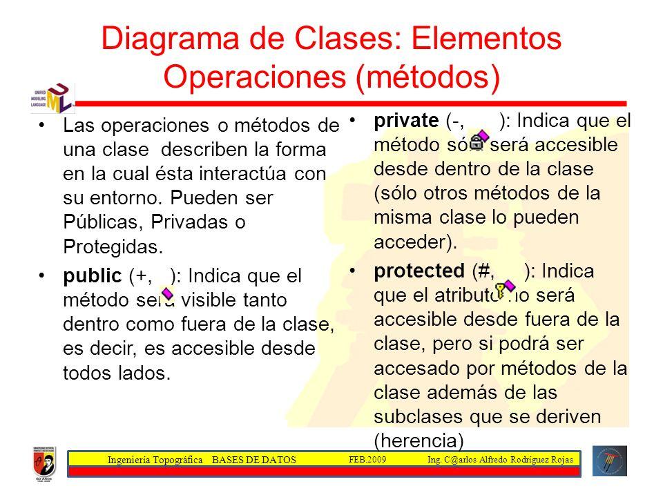 Diagrama de Clases: Elementos Operaciones (métodos)
