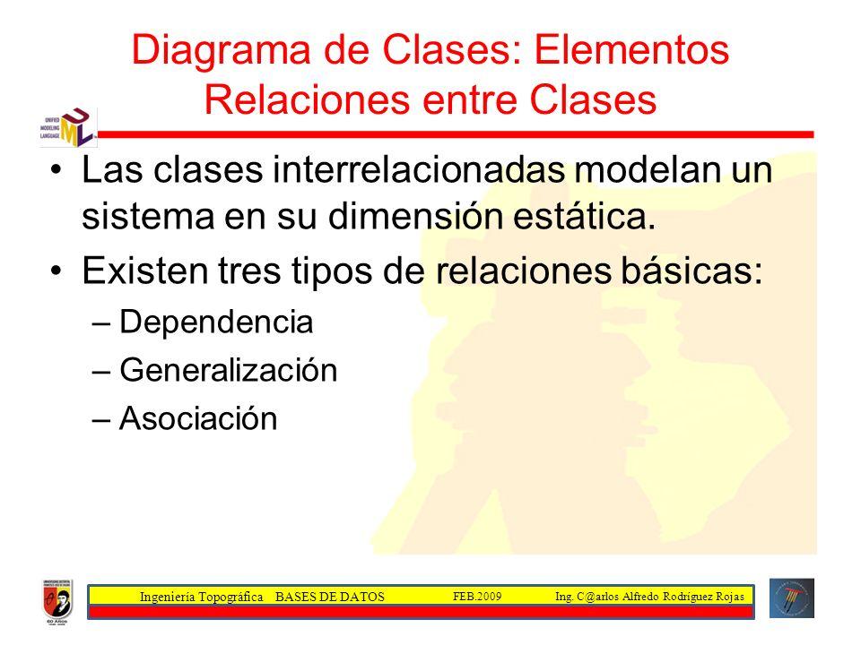 Diagrama de Clases: Elementos Relaciones entre Clases