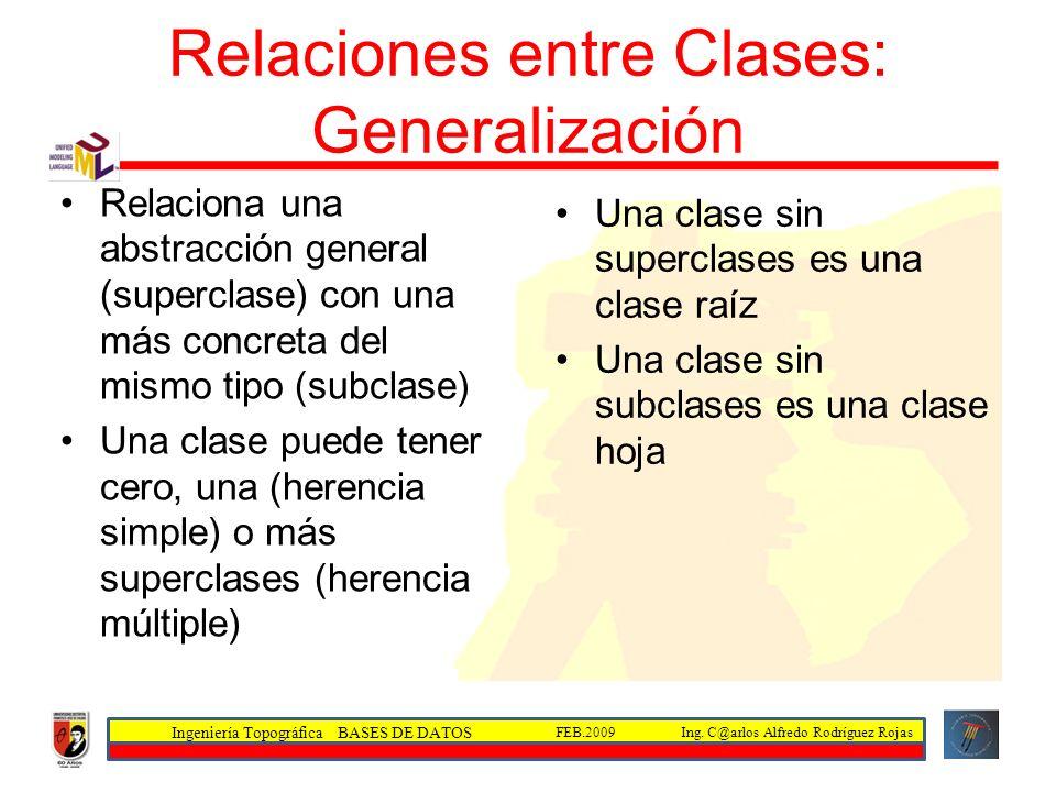 Relaciones entre Clases: Generalización