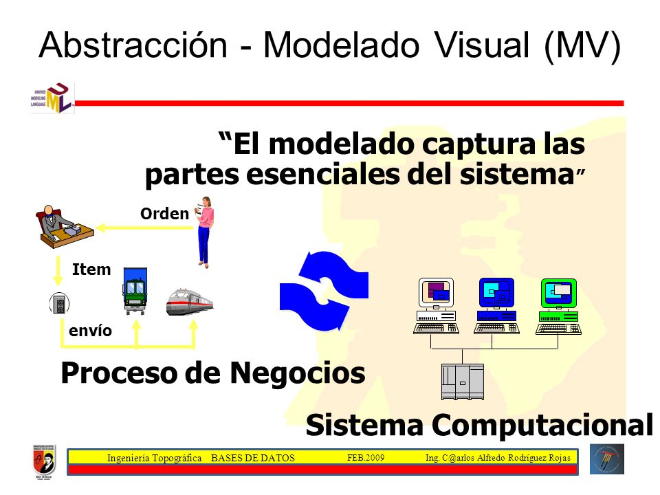 Abstracción - Modelado Visual (MV)