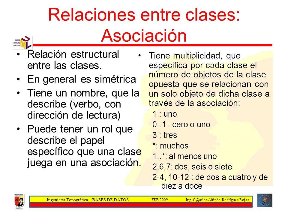Relaciones entre clases: Asociación