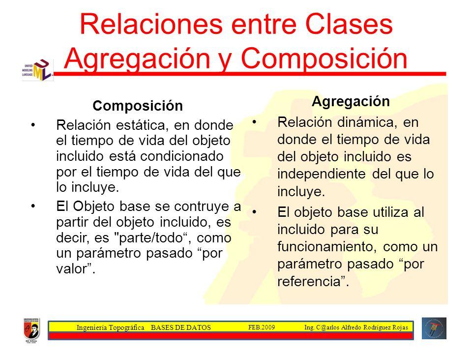 Relaciones entre Clases Agregación y Composición