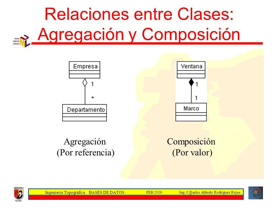 Relaciones entre Clases: Agregación y Composición