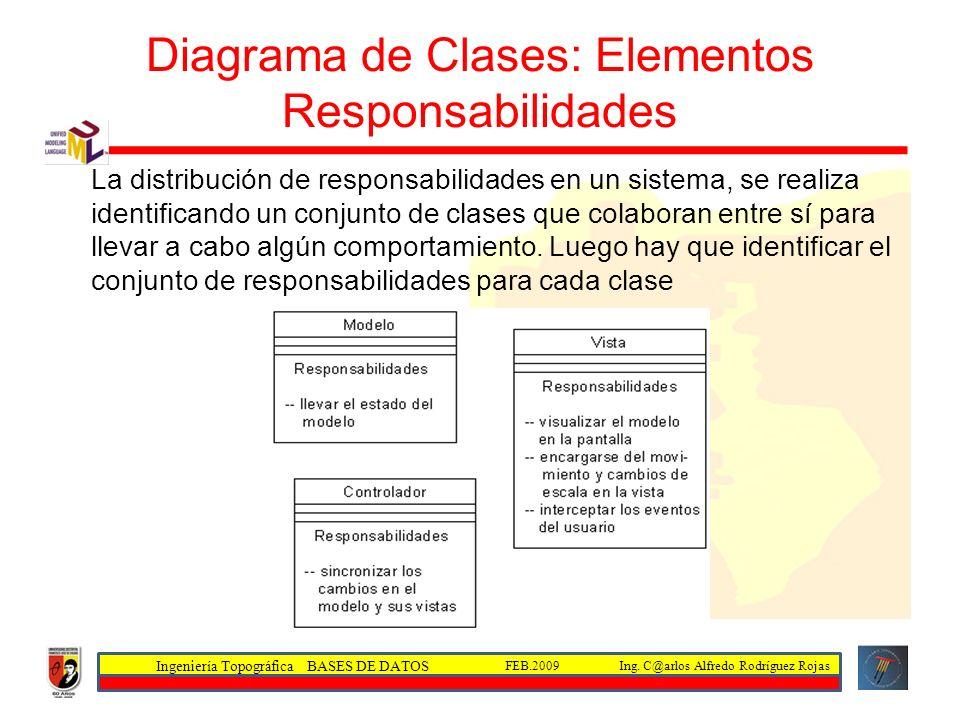 Diagrama de Clases: Elementos Responsabilidades