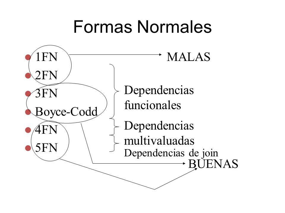 Formas Normales MALAS 1FN 2FN 3FN Boyce-Codd 4FN 5FN