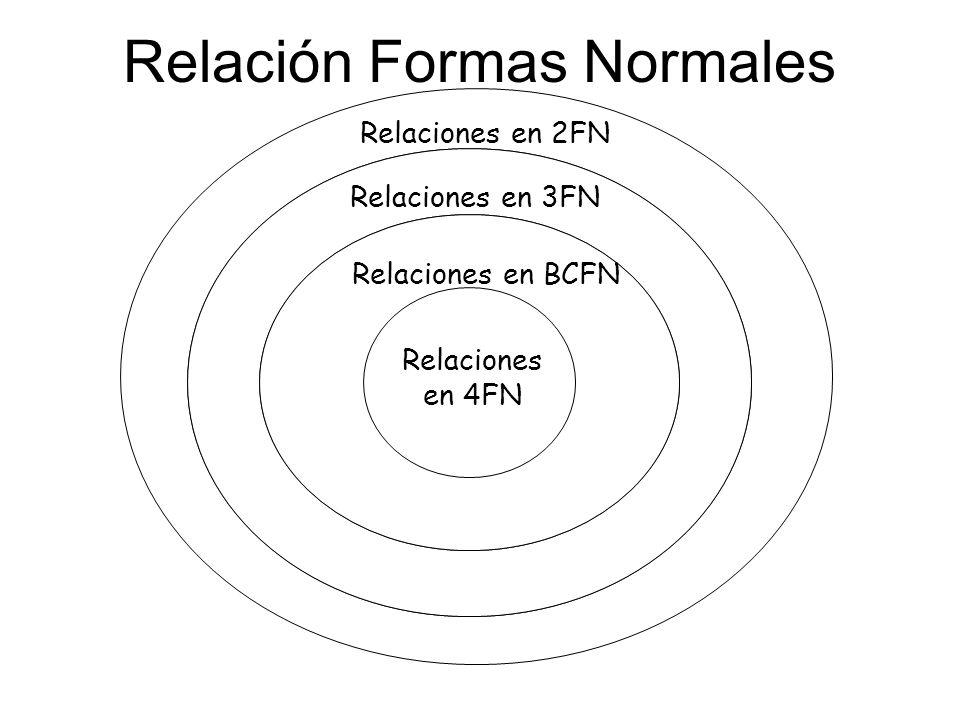 Relación Formas Normales