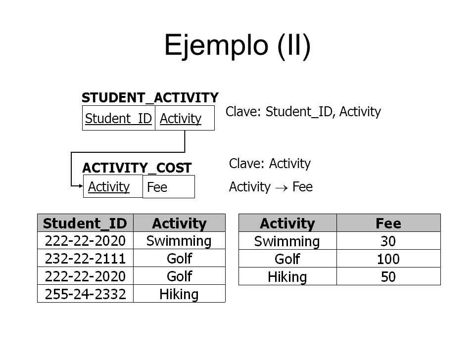 Ejemplo (II) STUDENT_ACTIVITY Clave: Student_ID, Activity Student_ID