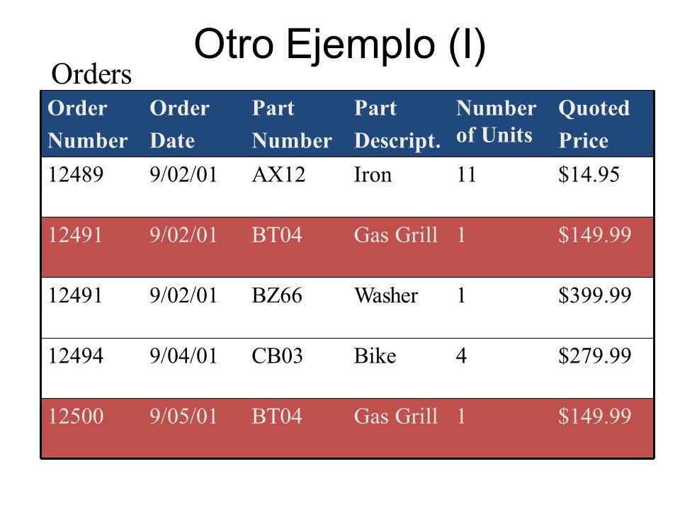 Otro Ejemplo (I) Orders $149.99 1 Gas Grill BT04 9/05/01 12500 CB03