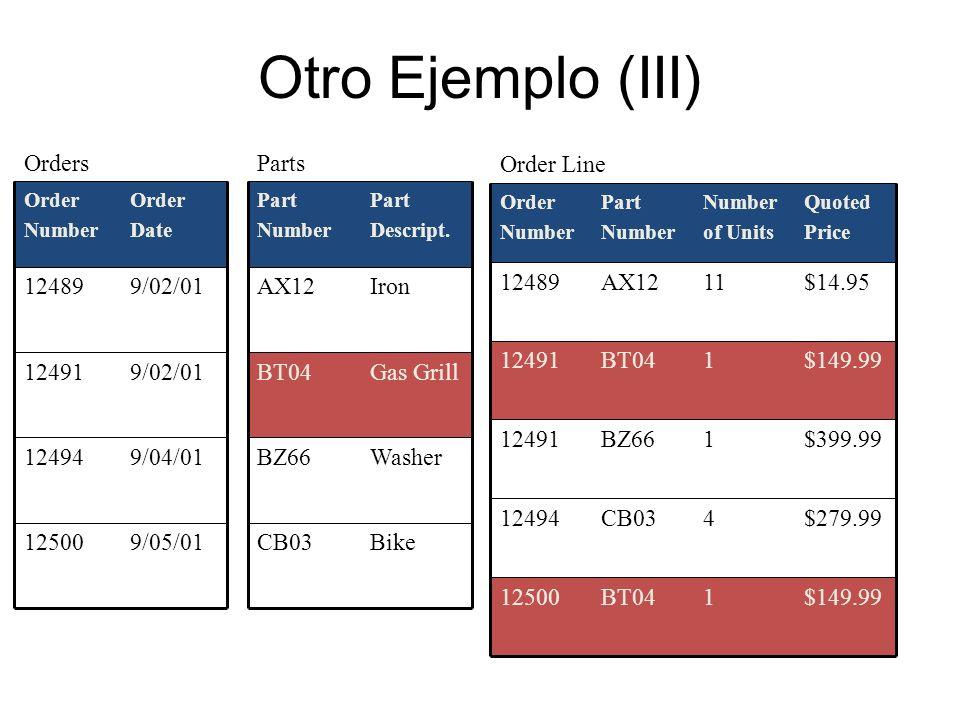 Otro Ejemplo (III) 9/05/01 12500 9/04/01 12494 9/02/01 12491 12489