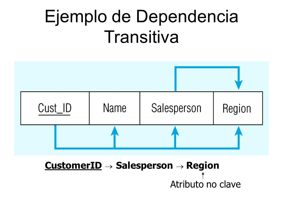 Ejemplo de Dependencia Transitiva