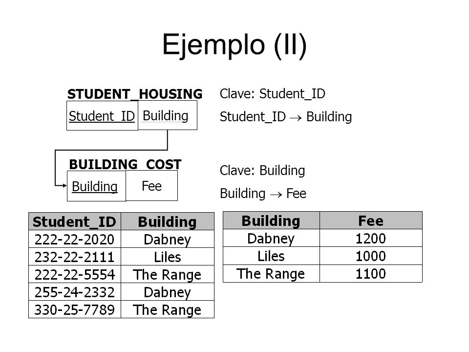 Ejemplo (II) STUDENT_HOUSING Clave: Student_ID Student_ID  Building
