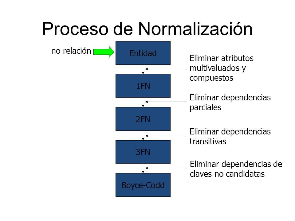 Proceso de Normalización