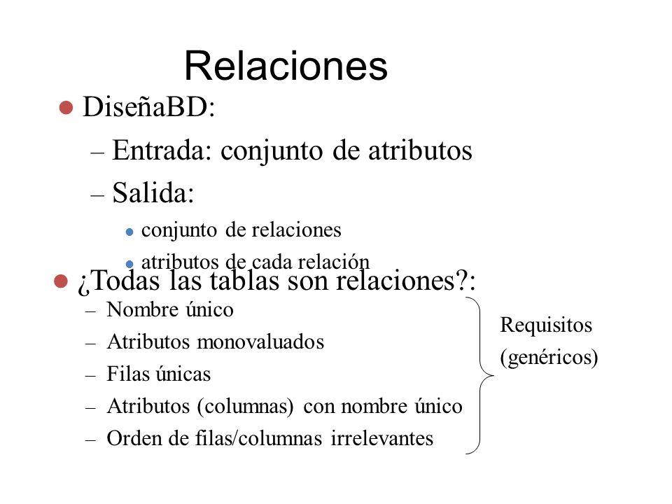 Relaciones DiseñaBD: Entrada: conjunto de atributos Salida: