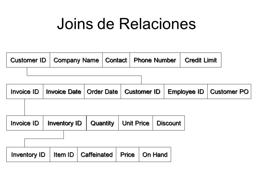 Joins de Relaciones Customer ID Company Name Contact Phone Number