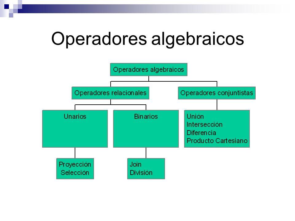 Operadores algebraicos
