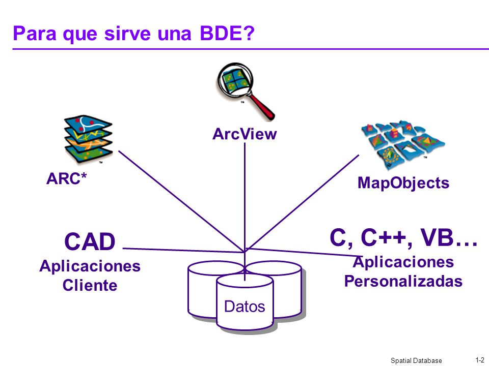 C, C++, VB… CAD Para que sirve una BDE ArcView ARC* MapObjects