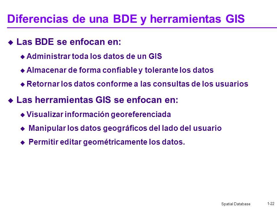 Diferencias de una BDE y herramientas GIS