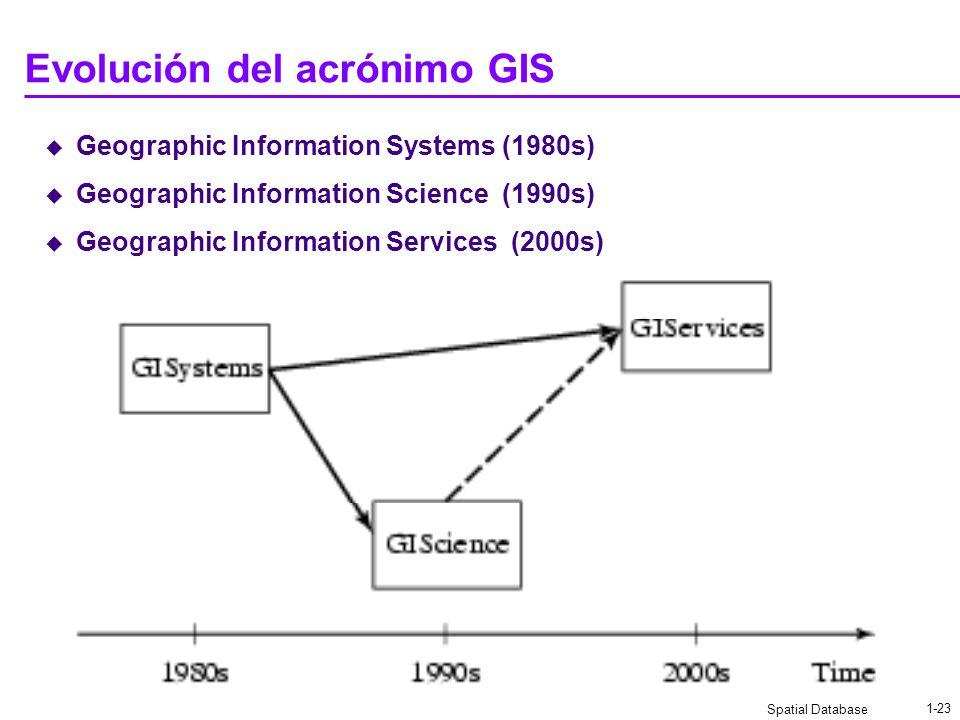 Evolución del acrónimo GIS