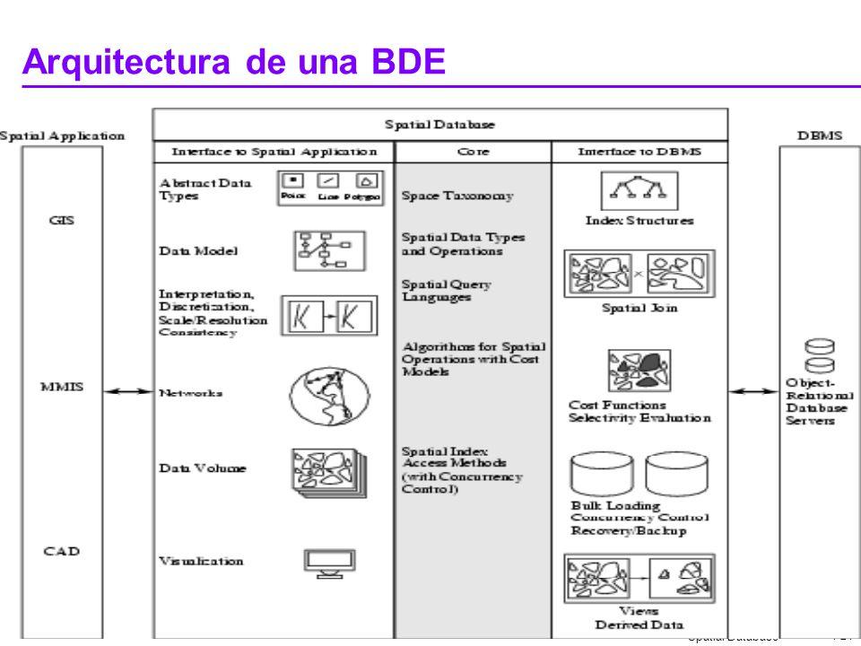 Arquitectura de una BDE