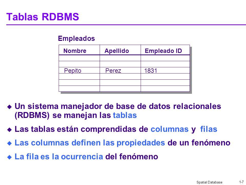 Tablas RDBMS Empleados. Nombre. Empleado ID. Apellido. Pepito. Perez. 1831.