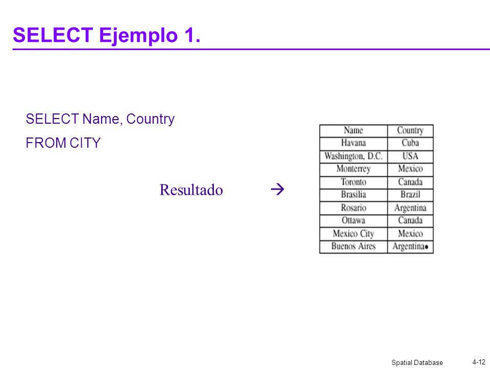 SELECT Ejemplo 1. SELECT Name, Country FROM CITY Resultado 