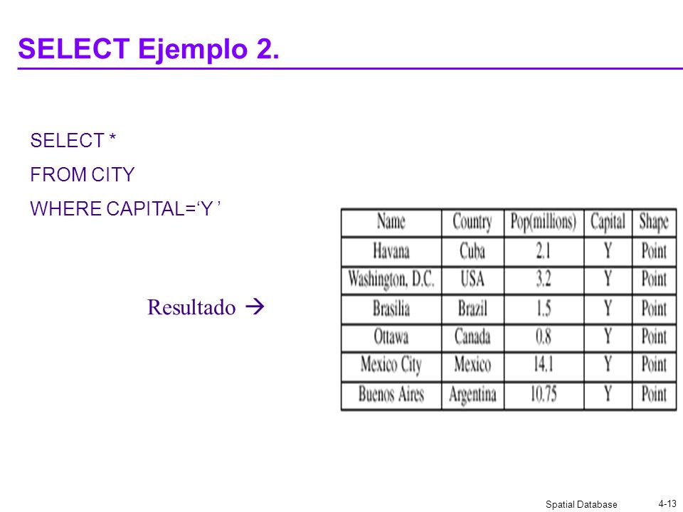 SELECT Ejemplo 2. SELECT * FROM CITY WHERE CAPITAL='Y ' Resultado 