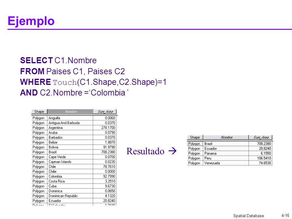 Ejemplo Resultado  SELECT C1.Nombre FROM Paises C1, Paises C2
