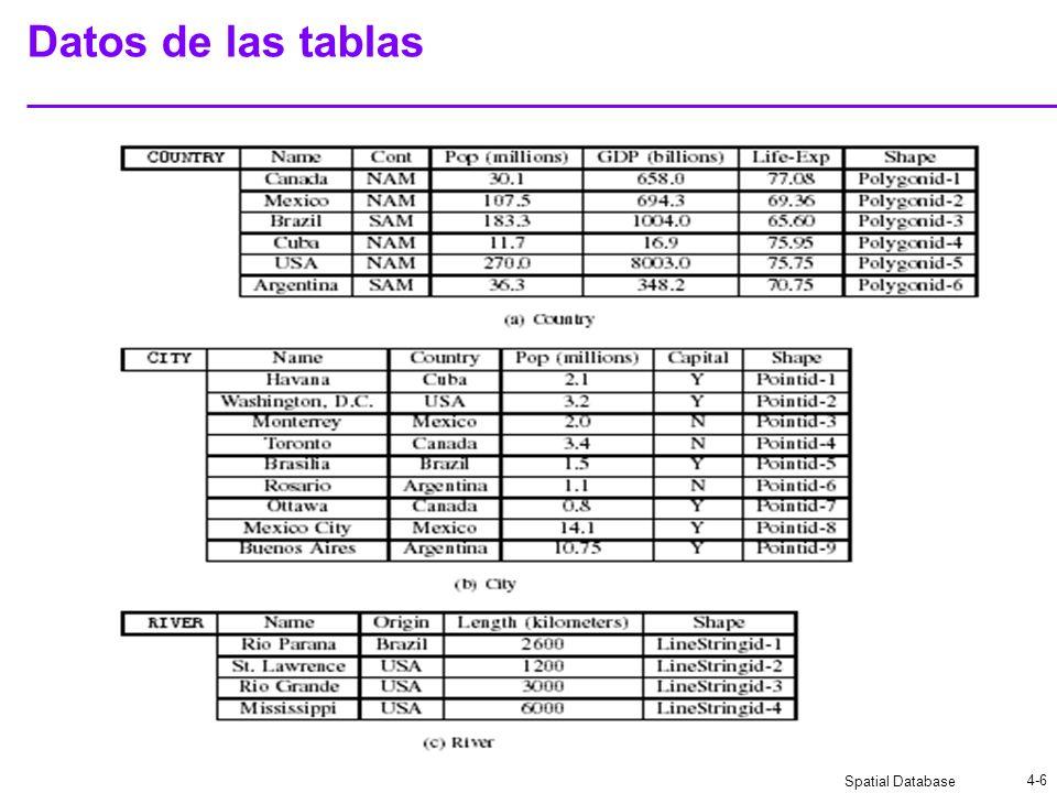 Datos de las tablas