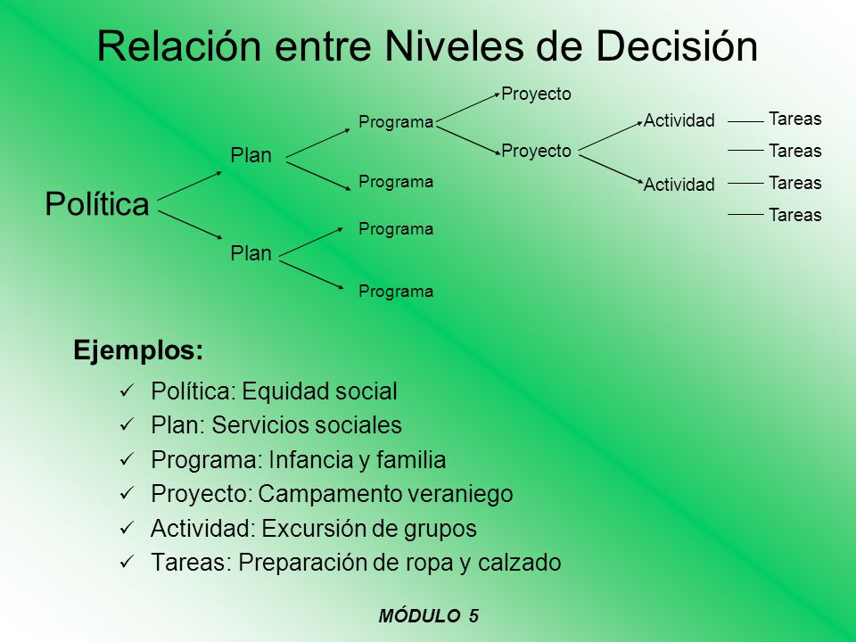 Relación entre Niveles de Decisión