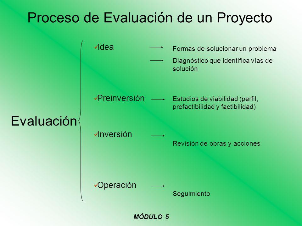 Proceso de Evaluación de un Proyecto