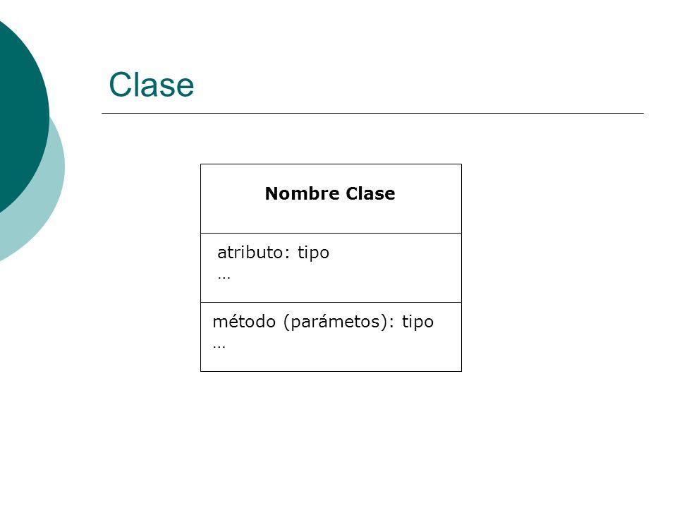 Clase Nombre Clase atributo: tipo … método (parámetos): tipo