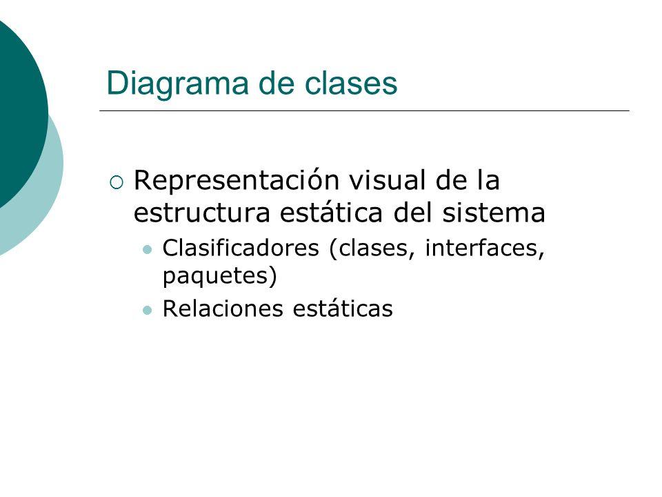 Diagrama de clases Representación visual de la estructura estática del sistema. Clasificadores (clases, interfaces, paquetes)