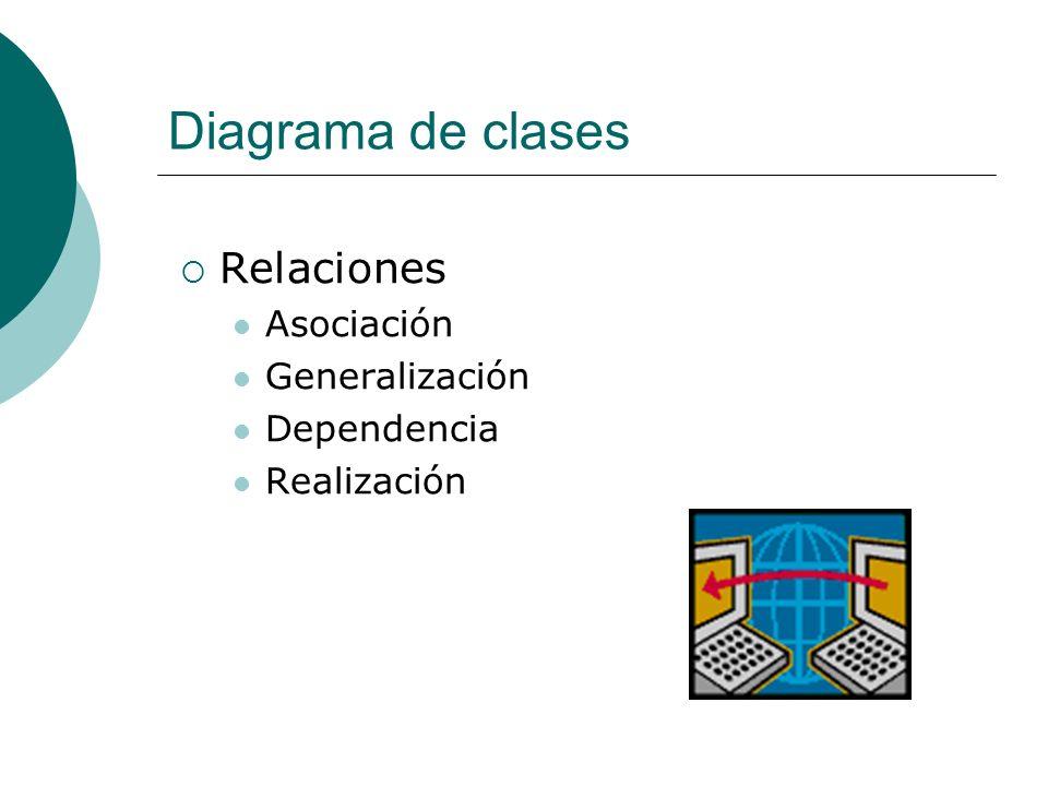 Diagrama de clases Relaciones Asociación Generalización Dependencia