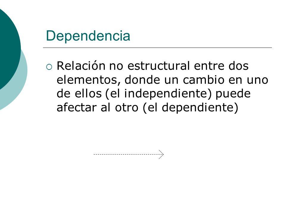 Dependencia Relación no estructural entre dos elementos, donde un cambio en uno de ellos (el independiente) puede afectar al otro (el dependiente)