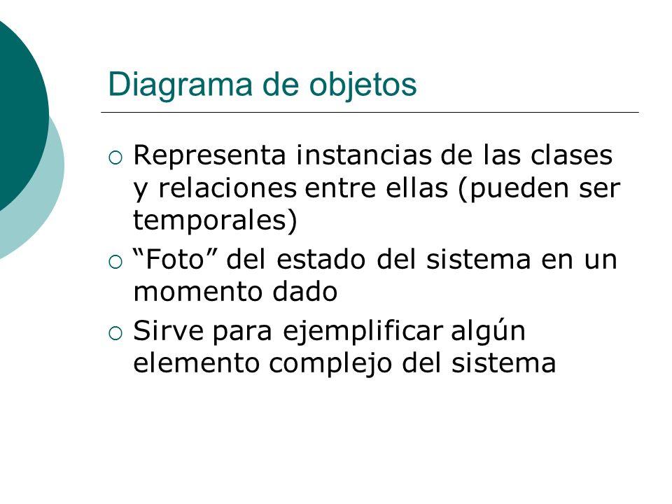 Diagrama de objetos Representa instancias de las clases y relaciones entre ellas (pueden ser temporales)